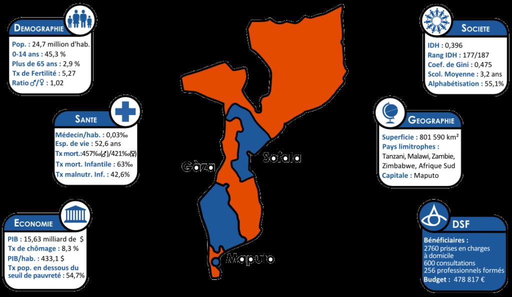 Fiche-Pays-Mozambique